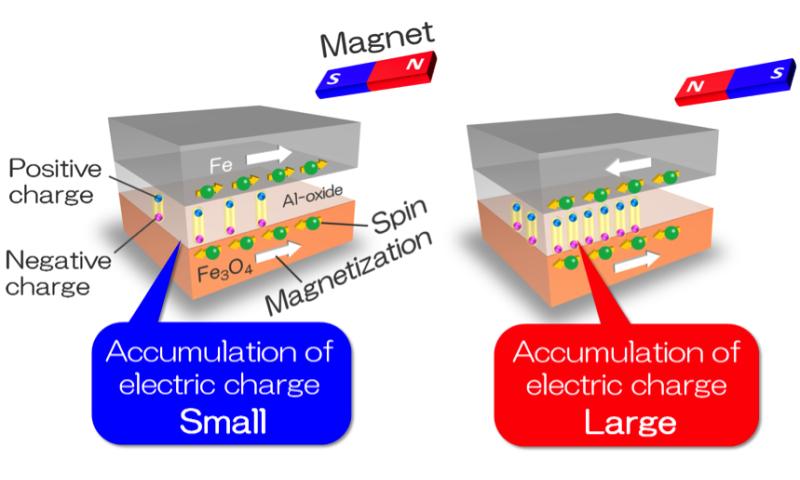 Researchers flip the script on magnetocapacitance
