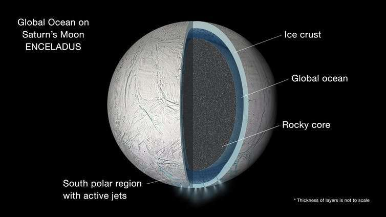 The internal ocean of Saturn's moon Enceladus could be old enough to have evolved life, finds study