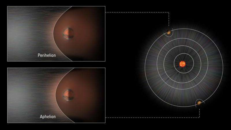 The moving Martian bow shock