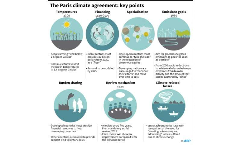 The Paris agreement: key points