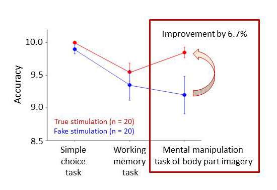 Transcranial direct current stimulation improves mental manipulation of body part imagery