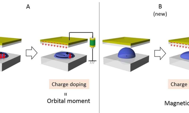 Ultra-energy-efficient magnetic memory by controlling the shapes of atoms