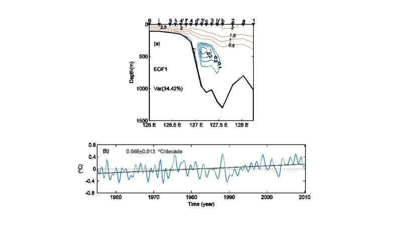 Unravelling the mechanisms of SST warming in the Yellow Sea and East China Sea is still a challenge