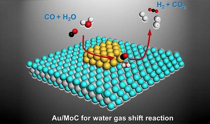 Researchers move closer to hydrogen-powered cars