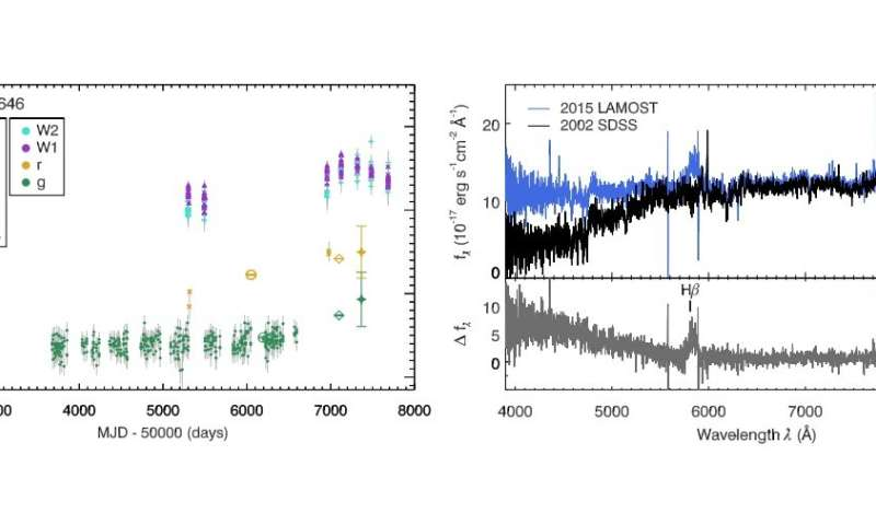 Astronomers discover 21 changing-look active galactic nuclei