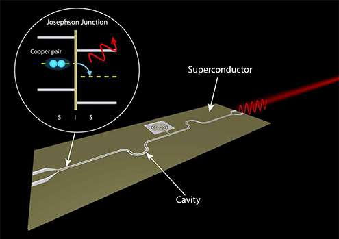 Researchers demonstrate new type of laser