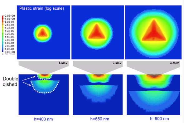 3-D models of multilayered structures on engineering scale from nanoscale damage profiles