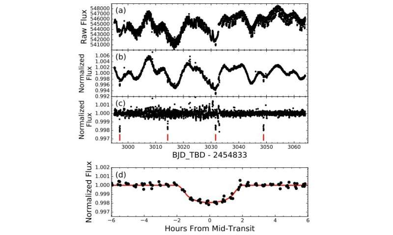 Astronomers find a Neptune-sized exoplanet in a binary star system