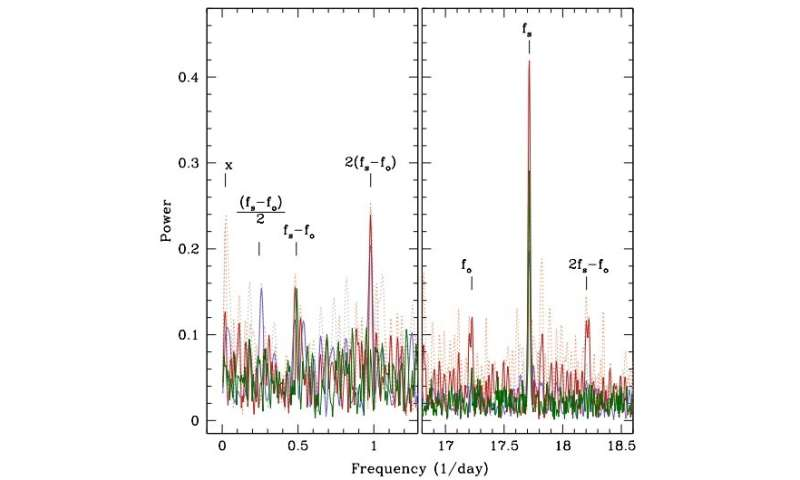 Astronomers identify new asynchronous short period polar