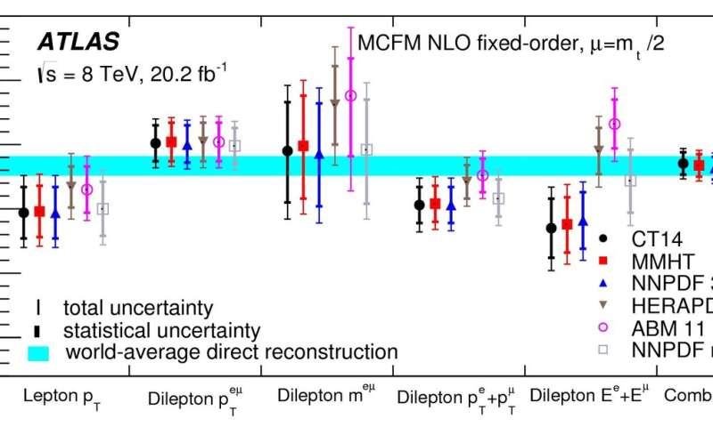 ATLAS experiment studies fragments of the top quark