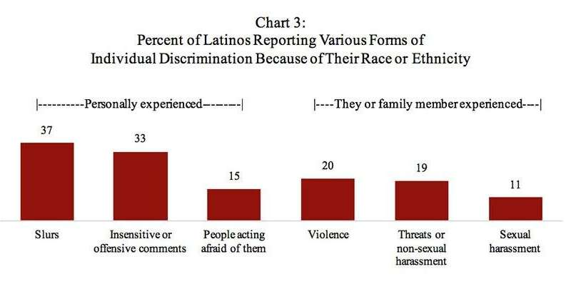 Poll: One-third of Latinos say they have experienced discrimination in jobs and housing