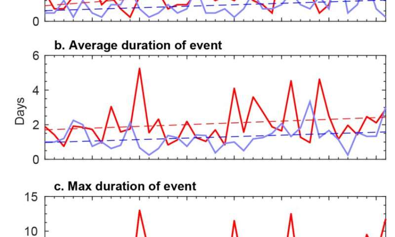 Warm winter events in the Arctic are becoming more frequent, lasting longer