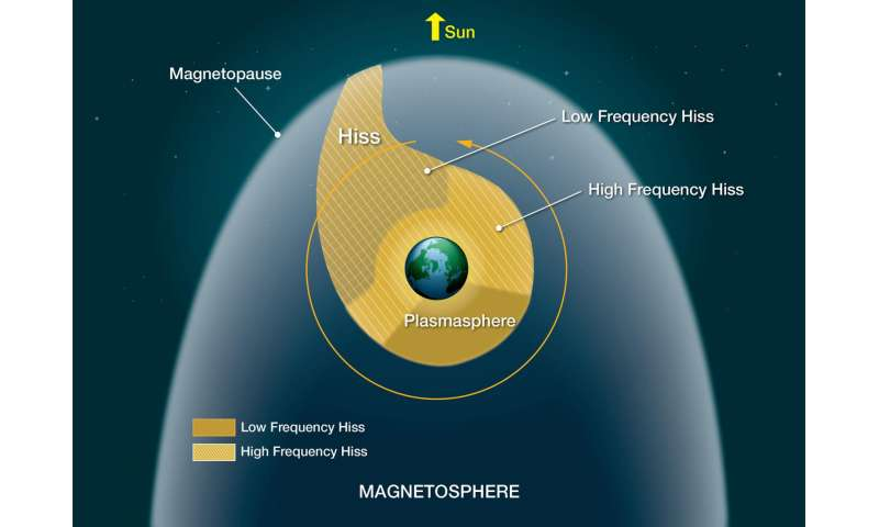 NASA mission surfs through waves in space to understand space weather