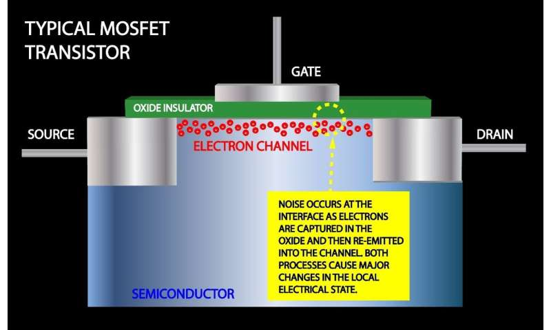 New insights on 'captured' electrons could improve flash memory