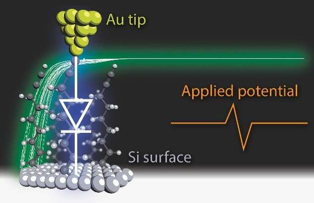 Researchers build a single-molecule diode