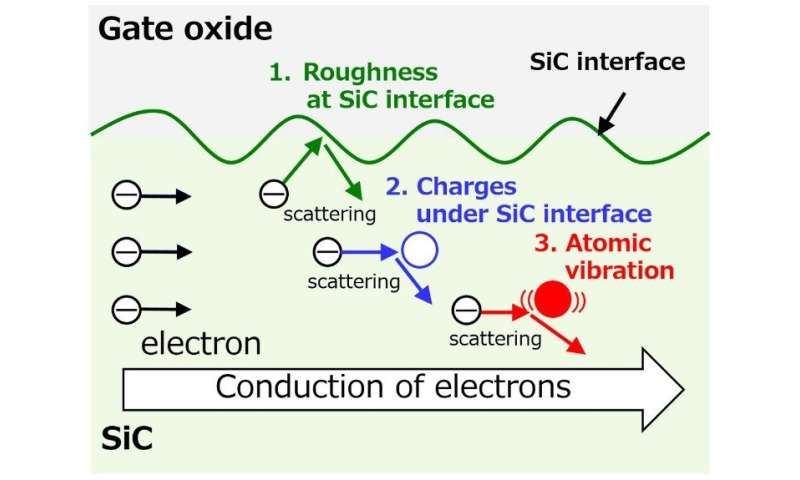 Researchers quantify factors for reducing power semiconductor resistance by two-thirds