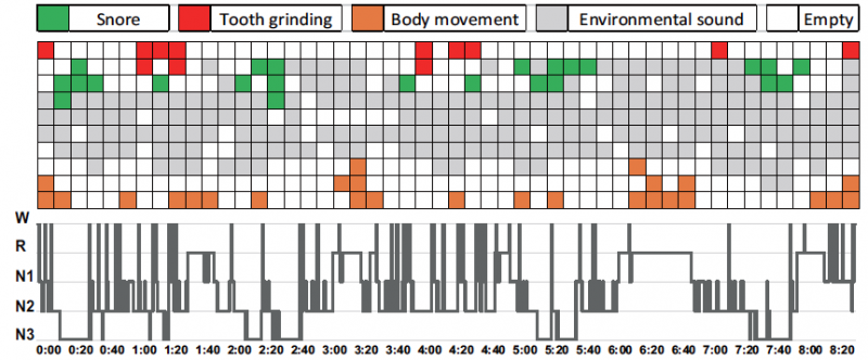 Researchers use smartphones and machine learning to measure sleep patterns