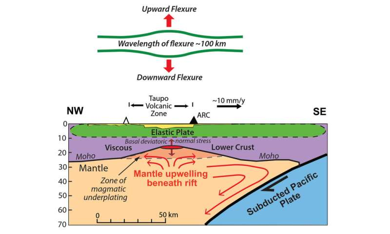 Satellites reveal melting of rocks under volcanic zone, deep in Earth'smantle