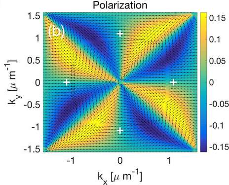 Scientists model the formation of multivalleys in semiconductor microcavities