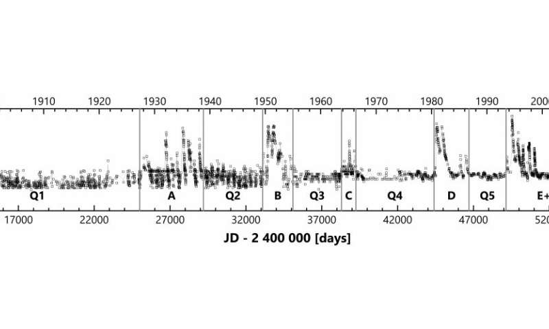 Astronomers observe unusual outburst activity of binary star AG Draconis