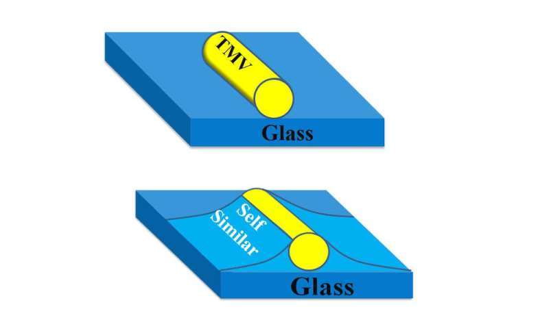Researchers discover a surprising property of glass surfaces