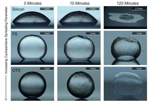 Researchers design coatings to prevent pipeline clogging