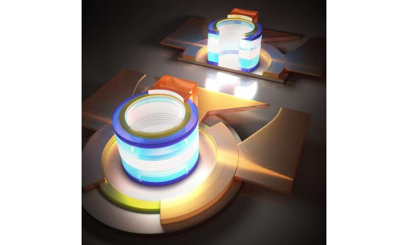Scientists demonstrated 1.3 μm submilliamp threshold quantum dot micro-lasers on Si