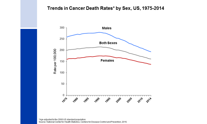 Cancer death rate has dropped 25 percent since 1991 peak