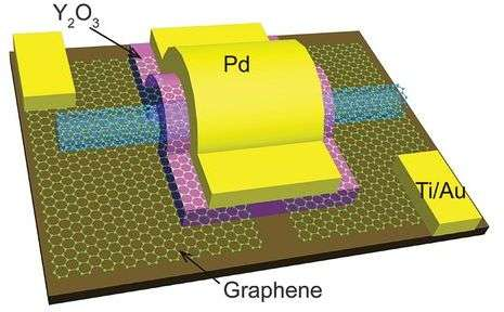 Researchers build carbon nanotube transistors that outperform those made with silicon