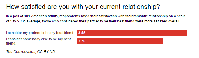 Why you should date your best friend