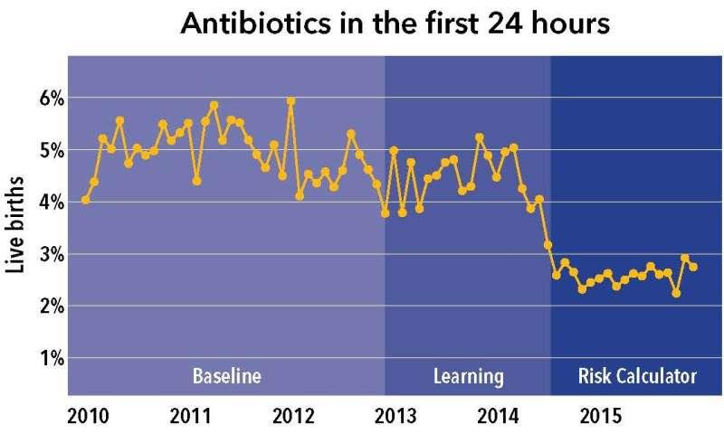 Sepsis risk prediction model decreases use of antibiotics in newborns