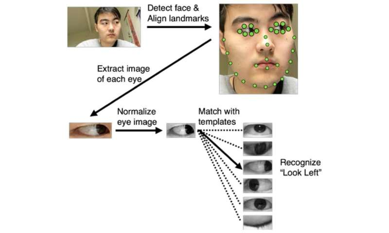 Smartphone-based solution designed to help people who need to communicate with eye gestures