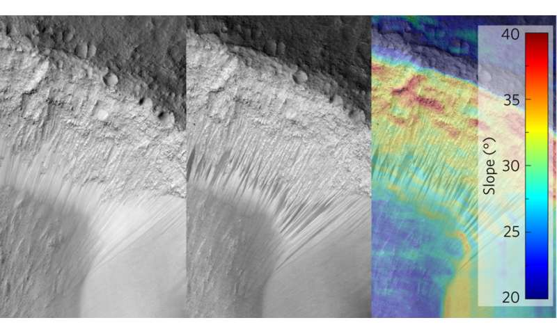 Sand flow theory could explain water-like streaks on Mars
