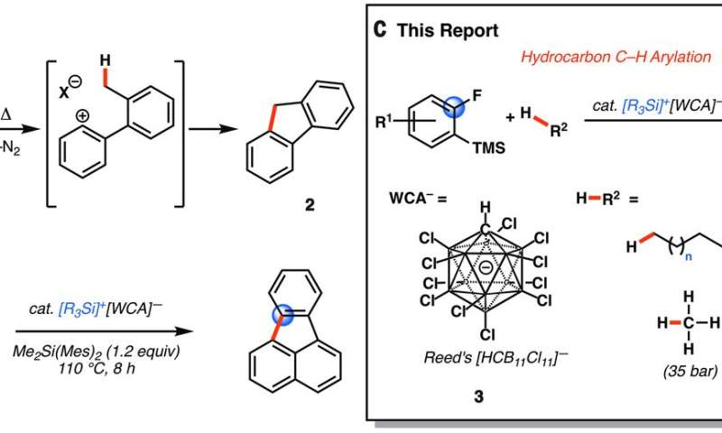 Functionalizing unactivated alkanes using reactions based on catalysts made from more-abundant materials