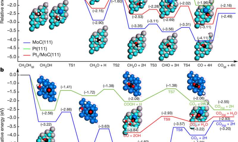 Using platinum-molybdenum carbide to catalytically release hydrogen to power a fuel cell
