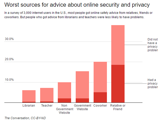 Can better advice keep you safer online?