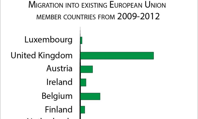 Study identifies effects of EU expansion on labor, research