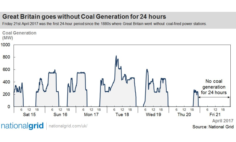 Who needs coal? Britain did nicely without coal for 24 hours