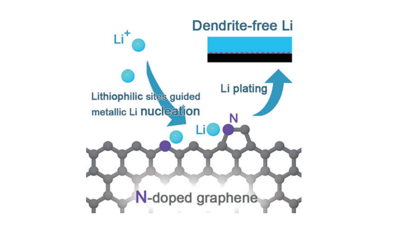 Dendrite-free lithium metal anodes using a N-doped graphene matrix