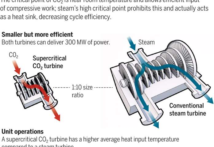 Running a power plant on carbon dioxide instead of steam