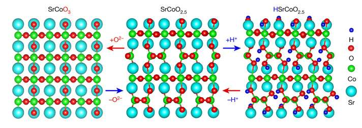 A material that can switch between multiple phases that have distinct electronic, optical and magnetic properties
