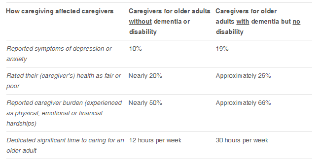 Study examines caregiving by family members, other unpaid individuals