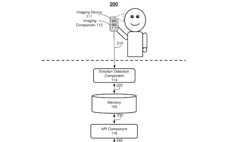 Facebook patent explores smartphone camera emotion detection to deliver relevant content