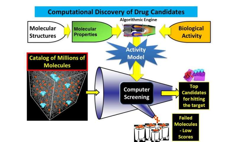 Algorithm leads to a dramatic improvement in drug discovery methods