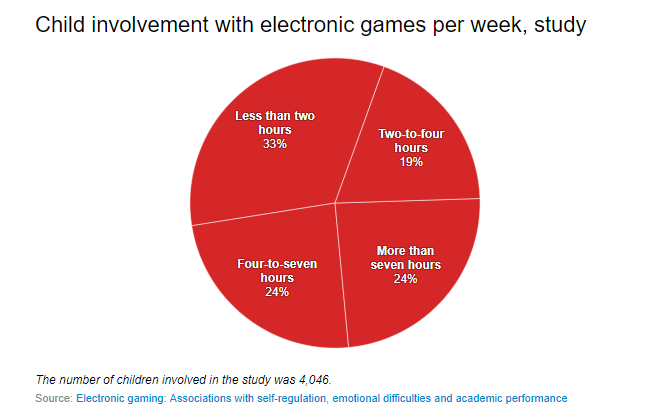 Electronic games—how much is too much for kids?