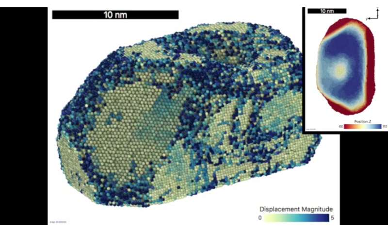 Researchers demonstrate 'shape memory' effect in gold particles