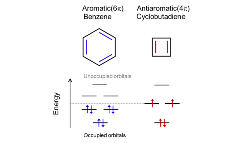 Antiaromatic molecule displays record electrical conductance