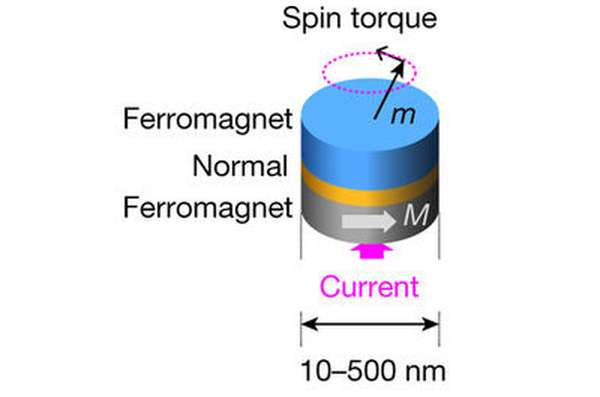 Nanoscale magnetic device mimics behavior of neurons and can recognize human audio signals