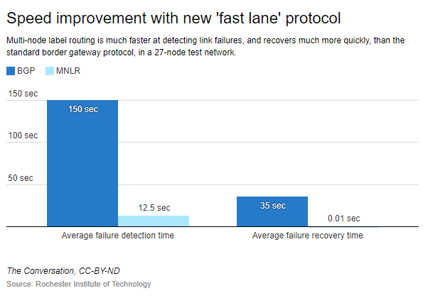 Creating a high-speed internet lane for emergency situations