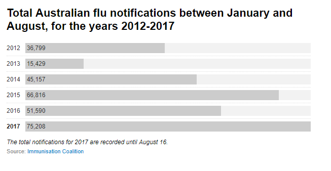 This may not be the 'biggest flu season on record', but it is a big one – here are some possible reasons